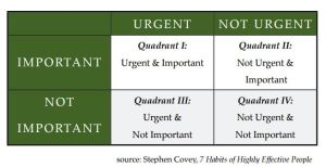 Covey quadrants